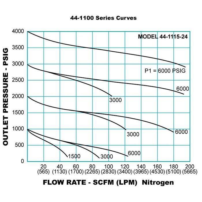 TESCOM 44-1100 Series Pressure Reducing Regulator Series Curves