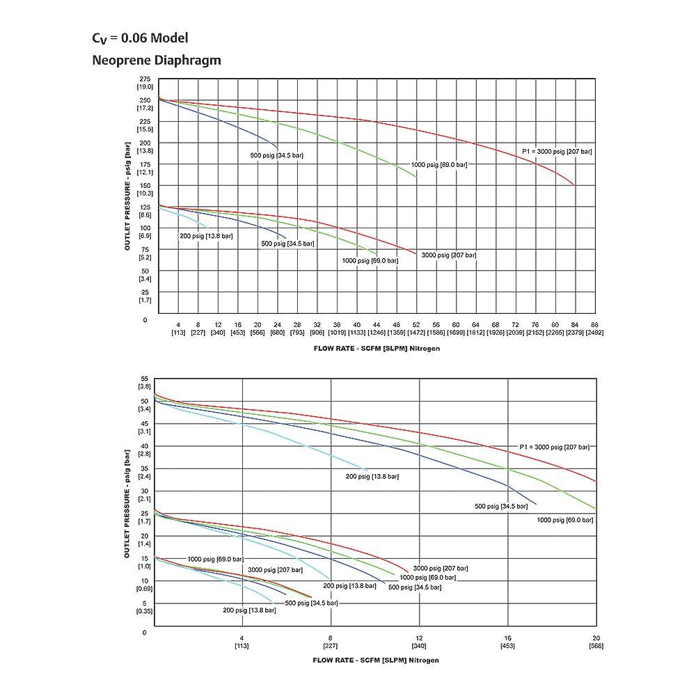 Tescom Single Stage Cylinder Pressure Reducing Regulator 250 Psig Hyperbaric Welding Diagram Sg1 Series Flow Chart Preloader