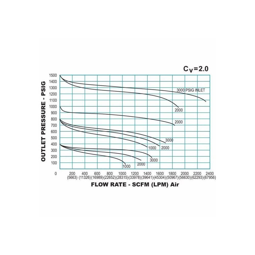 TESCOM 44-1300 Series Hand Loaded Reducing Regulator Flow Chart 1