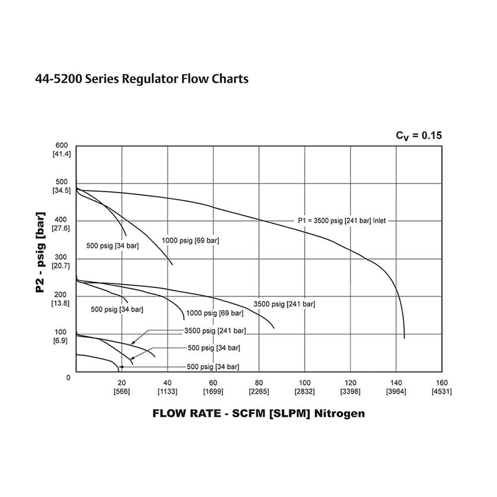 TESCOM Pressure Reducing Regulator Venting Flow Chart
